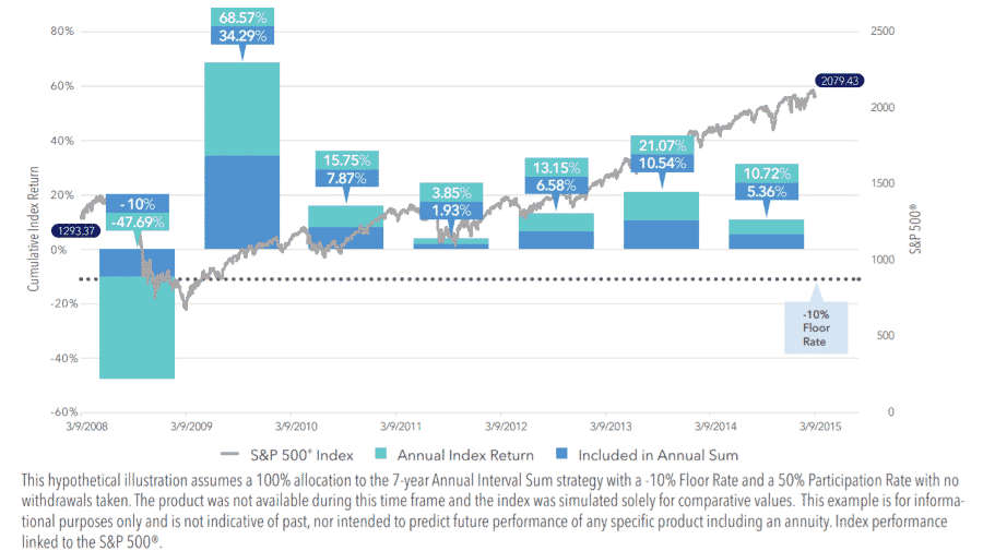 Nfographic illustrating athene accumax annual sum historical performance from 3. 9. 2008 to 3. 9. 2015