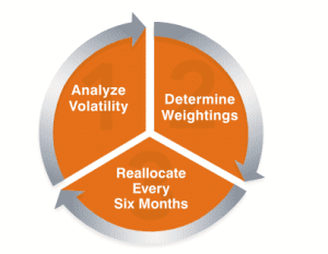 Strategic allocation to help manage volatility risk, weightings between the s&p 500 index (without dividends) and the merrill lynch 10-year treasury futures total return index are adjusted using a three-step, rules-based process: ® 1. Analyze the recent historical volatility of the underlying indices. 2. Determine the index weightings based on this volatility data. Generally, the greater the volatility of an underlying index, the lower the exposure to that index. 3. Review the weightings of the underlying indices after six months and reallocate, if necessary.