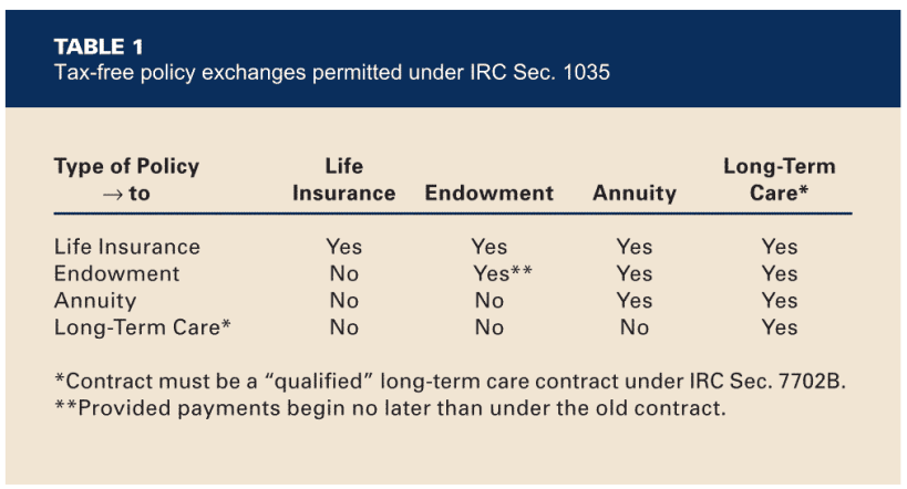 Tax-free policy exchanges permitted under irc sec. 1035