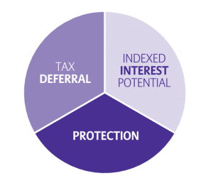 Pia chart showing benefits of index annuities