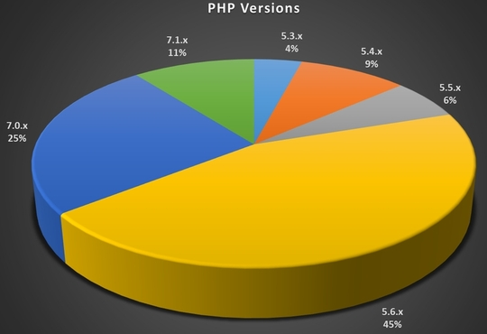 php_versions_2017