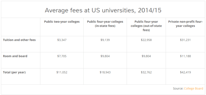 US education cost