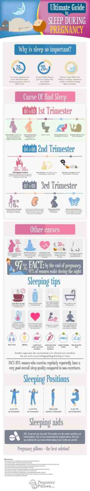 Best Infographic About Pregnancy 30
