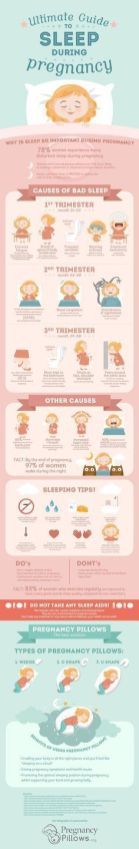 Best Infographic About Pregnancy 70