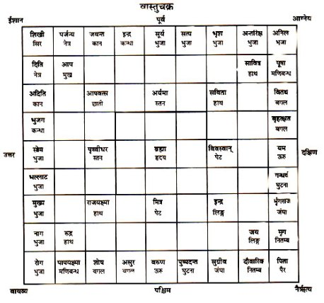vastu tips for health and wealth in hindi