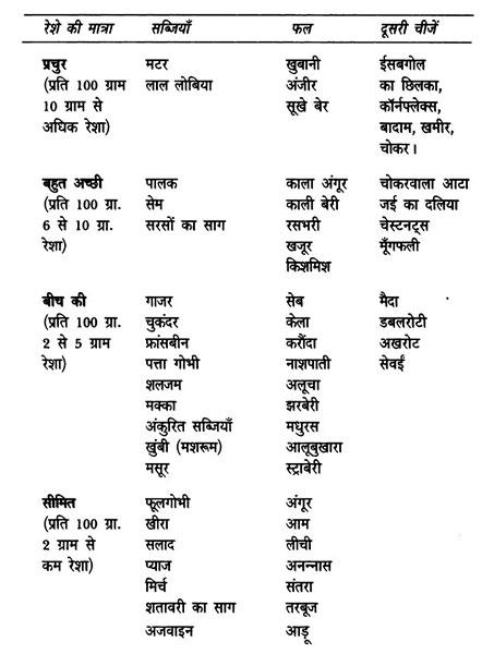 fiber yukt bhojan ke fayde in hindi