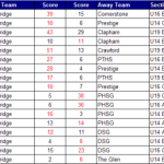 Pretoria League results week 2