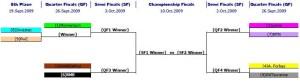 CBL 2009 playoffs