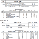 Latest results from African Ladies Championship 2009