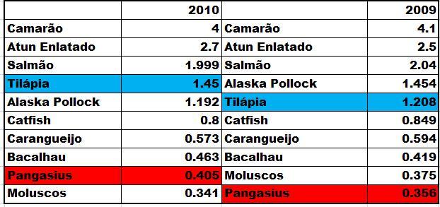 Tilápia-Pangasius - Consumo de Pescados nos EUA em 2009 e 2010 (libras/percapita )