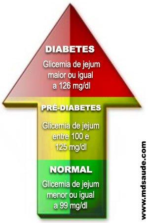 Pré-Diabetes 101 - Níveis de Glicose no Sangue (Fonte: MDSaude.com)