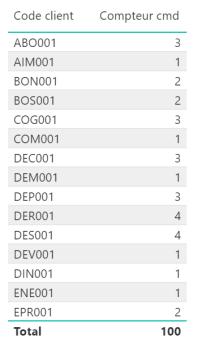 powerbi dax distinctcount filtrer