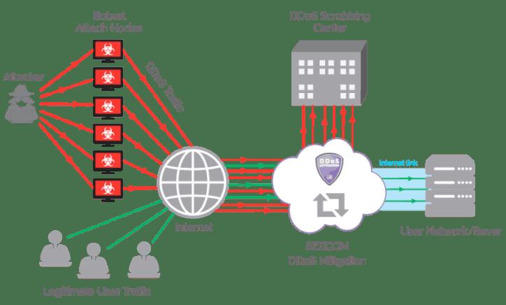 How DDoS Mitigation work
