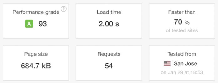 fast hosting report