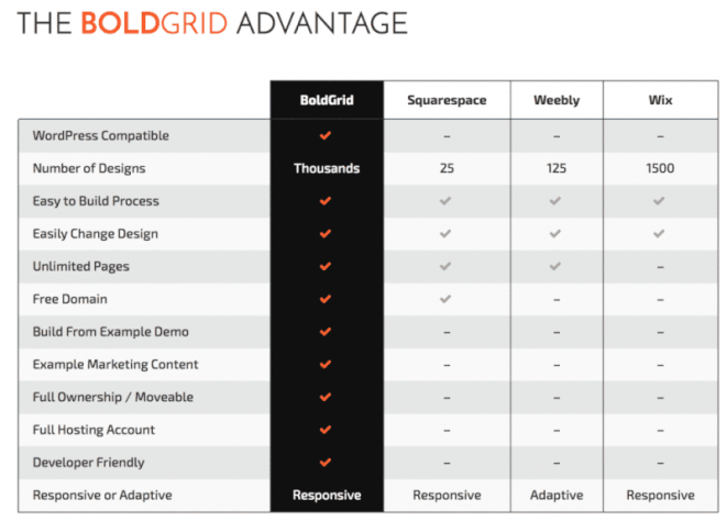 BOLDGRID Advantages