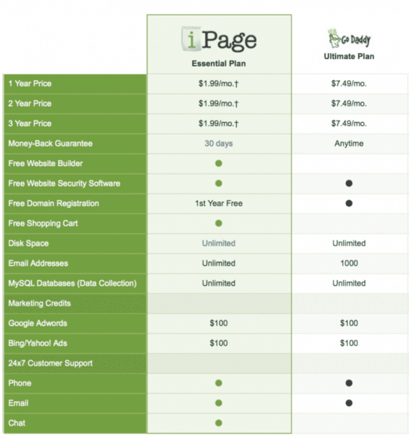 hosting features compared