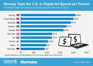 images blog article 2015 10 Oct Chart Norway Tops the U.S. in Digital Ad Spend 300x214 - Why measure your marketing campaigns?