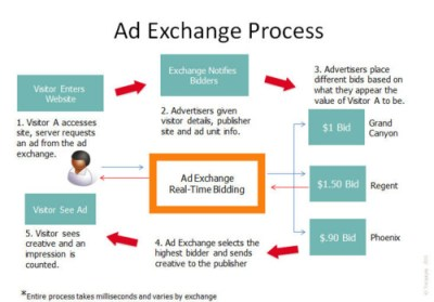 images blog article 2015 11 Nov rtb - Demand Side Platforms & Real Time Bidding