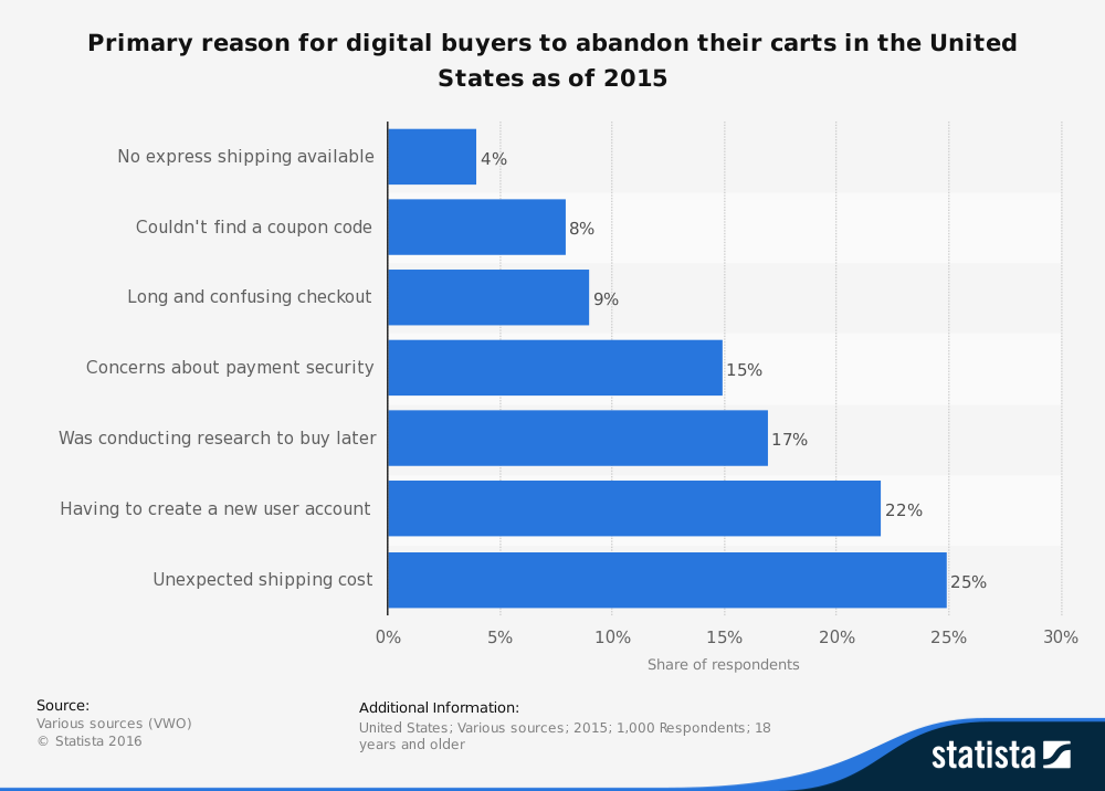 shopping cart abandonment reasons 2015 stat 1 - How to use Facebook Ads to Track and Convert Abandoned Shopping Cart