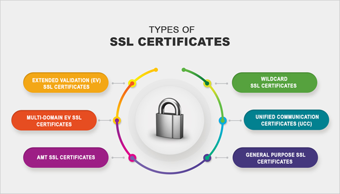 types of ssl certificates - How important is SSL for my websites? Do I really require one?