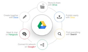 Google Drive for Work | myBusiness