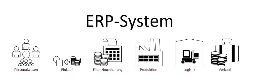 Bestandteile ERP system