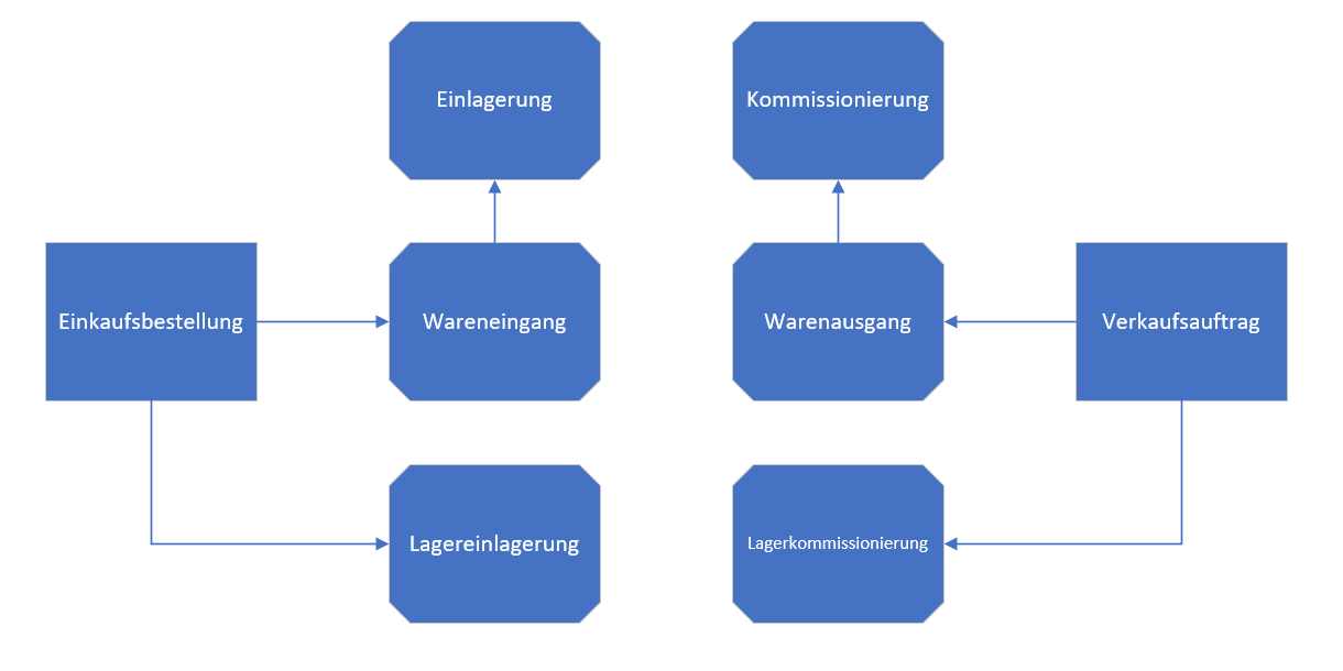 You are currently viewing Lager & Logistik – Ein Überblick