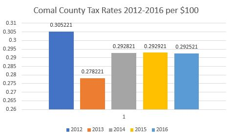 Comal County tax rate chart