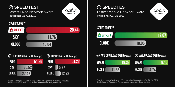 Speedtest PLDT Smart