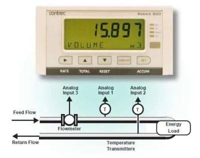 Contrec-515-HC06-Application