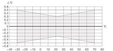 Temperature Stability