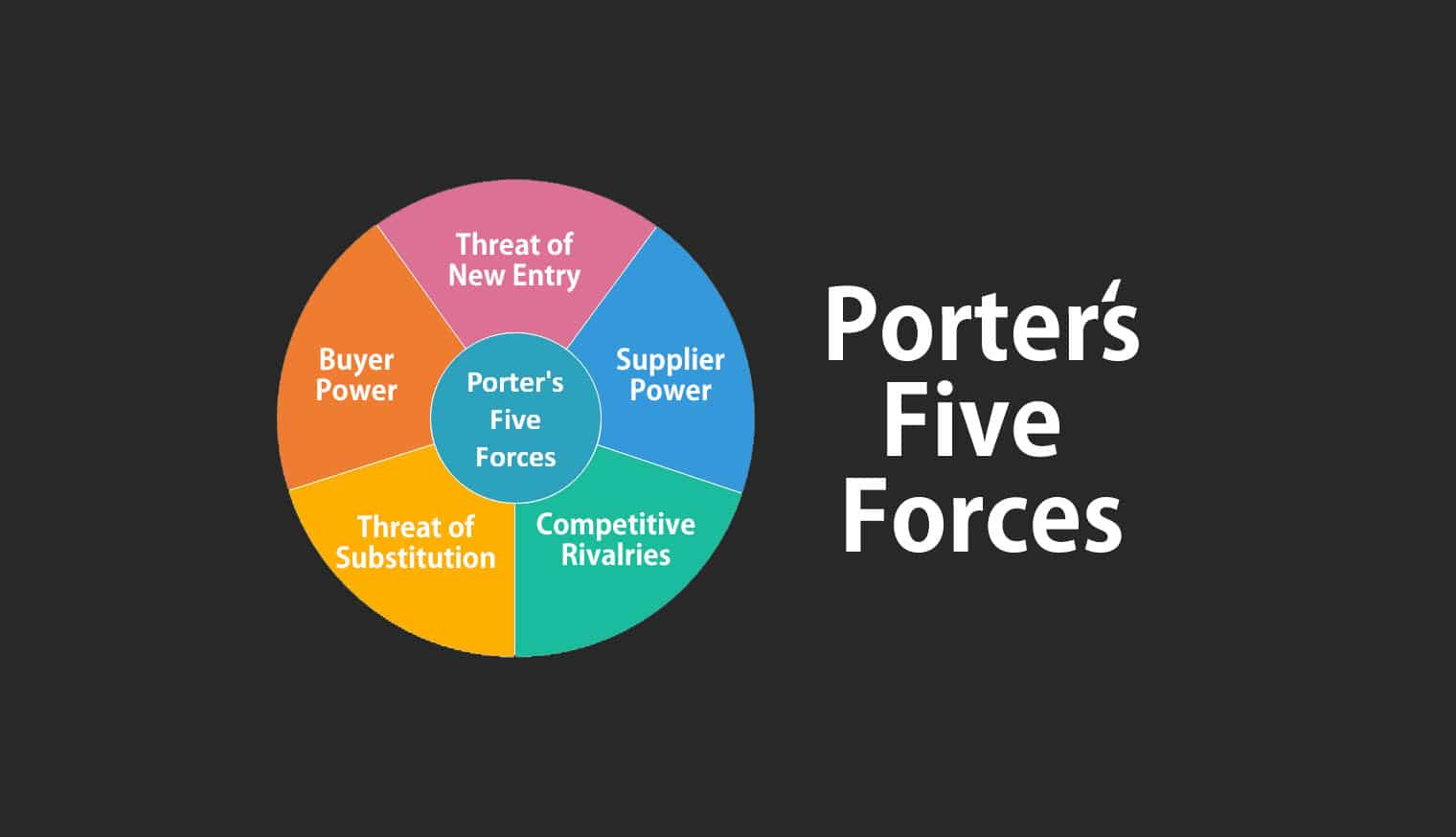 Porter S Five Forces Model Andysis