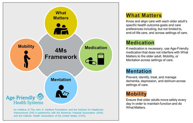 4Ms framework of Age Friendly Health Systems