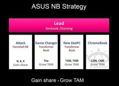 ASUS PREPARE 2 CHROMEBOOKS , LE C200 ET C300.
