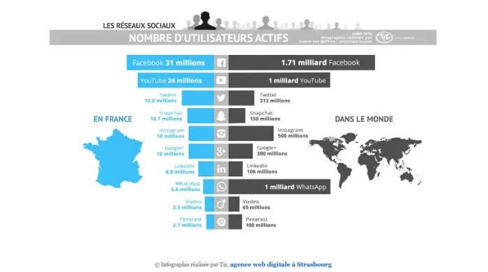 © Infographie réalisée par Tiz, agence web digitale à Strasbourg