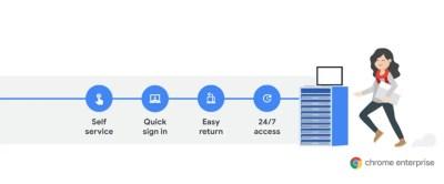 Google lance Grab and Go, un programme de libre-service de prêt de Chromebook pour les entreprises