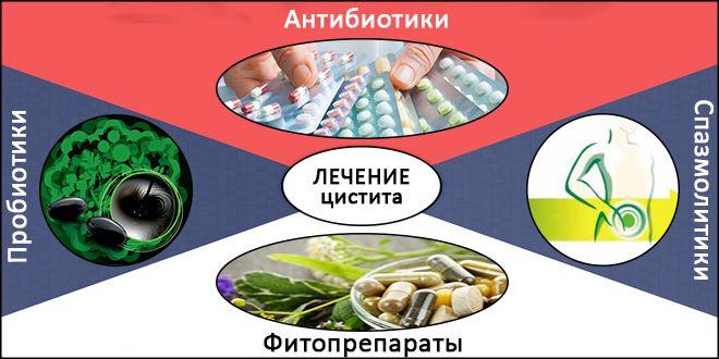 Ауруды саралаудың ең маңызды сынағы - генерал зәрді талдау. Несеп бактериялар, лейкоциттер, лейкоциттер, қызыл қан клеткалары мен ақуыздың, сондай-ақ зәр тығыздығының болуы үшін тексеріледі. Екінші цистит жағдайында диагностиканың аспаптық әдісі - цистоскопия. Осы емтихан кезінде эндоскоп (оптикалық және жарықтандыру жүйелері бар катетер) науқастың уретрасына енгізіледі. Осы құрылғымен қуықтың ішкі бетін тексеруге, сонымен қатар цитологиялық зерттеуге тіндердің үлгісін алуға болады. Егер қайталама циститтің басқа себептерін күдік туындаса, пациент радиографиялық емтихан немесе ультрадыбысты орындауы керек. Әйелдер гинекологиялық тексеруден өтіп, Бакоцосососевтің жағындысын жалға алады.