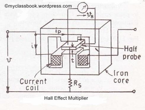 Hall effect multiplier wattmeter