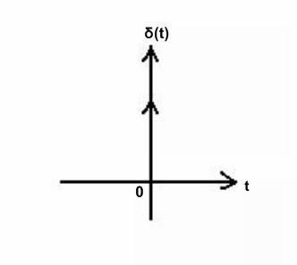 Unit impulse function