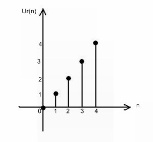 unit ramp signal 1