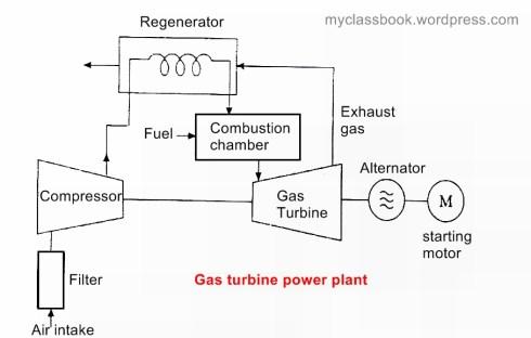 gas turbine power plant
