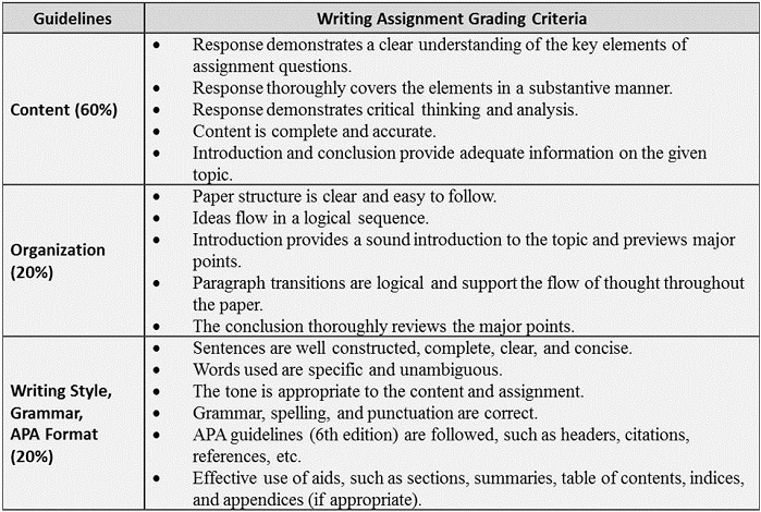 Writing Assignment Grading Rubric