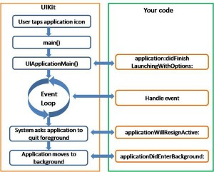 IOS-Appilication-Lifecycle