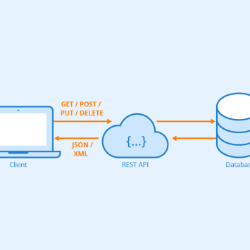 Do you know what is REST API ?