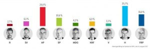 Norwegian elections NRK opinion poll