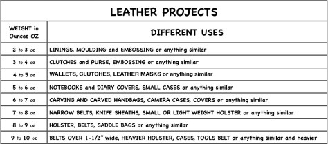 Leather different uses