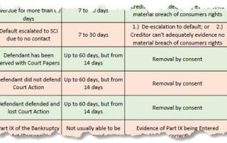 credit repair matrix