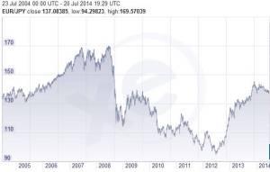 taux yen 10 an