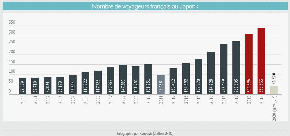 Comment le Japon influence la France depuis plus de 50 ans