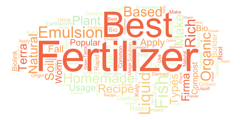 Fertilizer Word Cloud